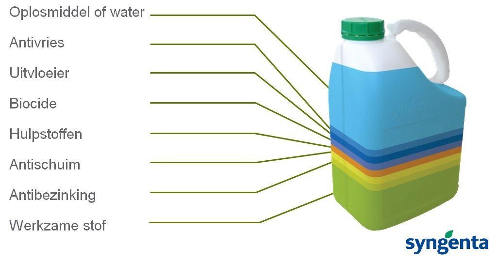Formulering van gewasbeschermingsmiddelen