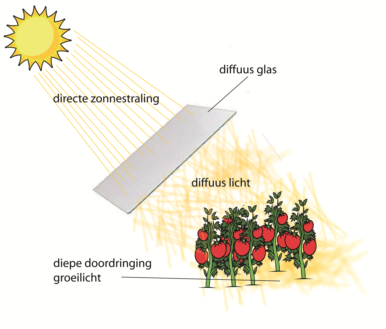 Hoe werkt een diffuus coating?