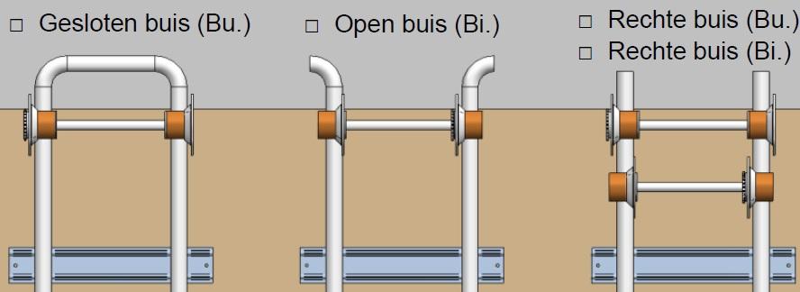 Gesloten buis of open buis