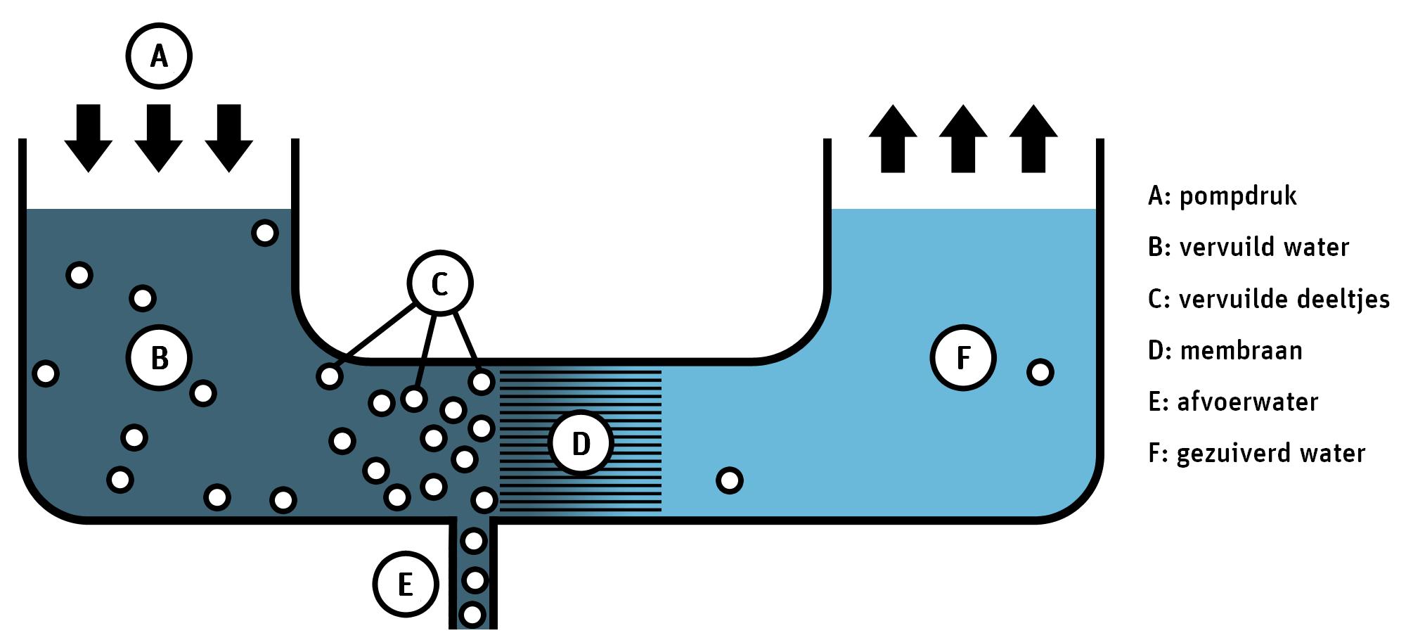 Omgekeerde osmose voor waterzuivering