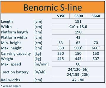Benomic S350 2-Schaar(max. hoogte 300cm)h.o.h. 42,5 cmø51 mm
