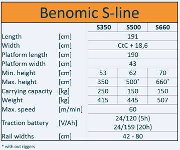Benomic S660 4-Schaar (max. hoogte 660cm) h.o.h. 60 cm ø51